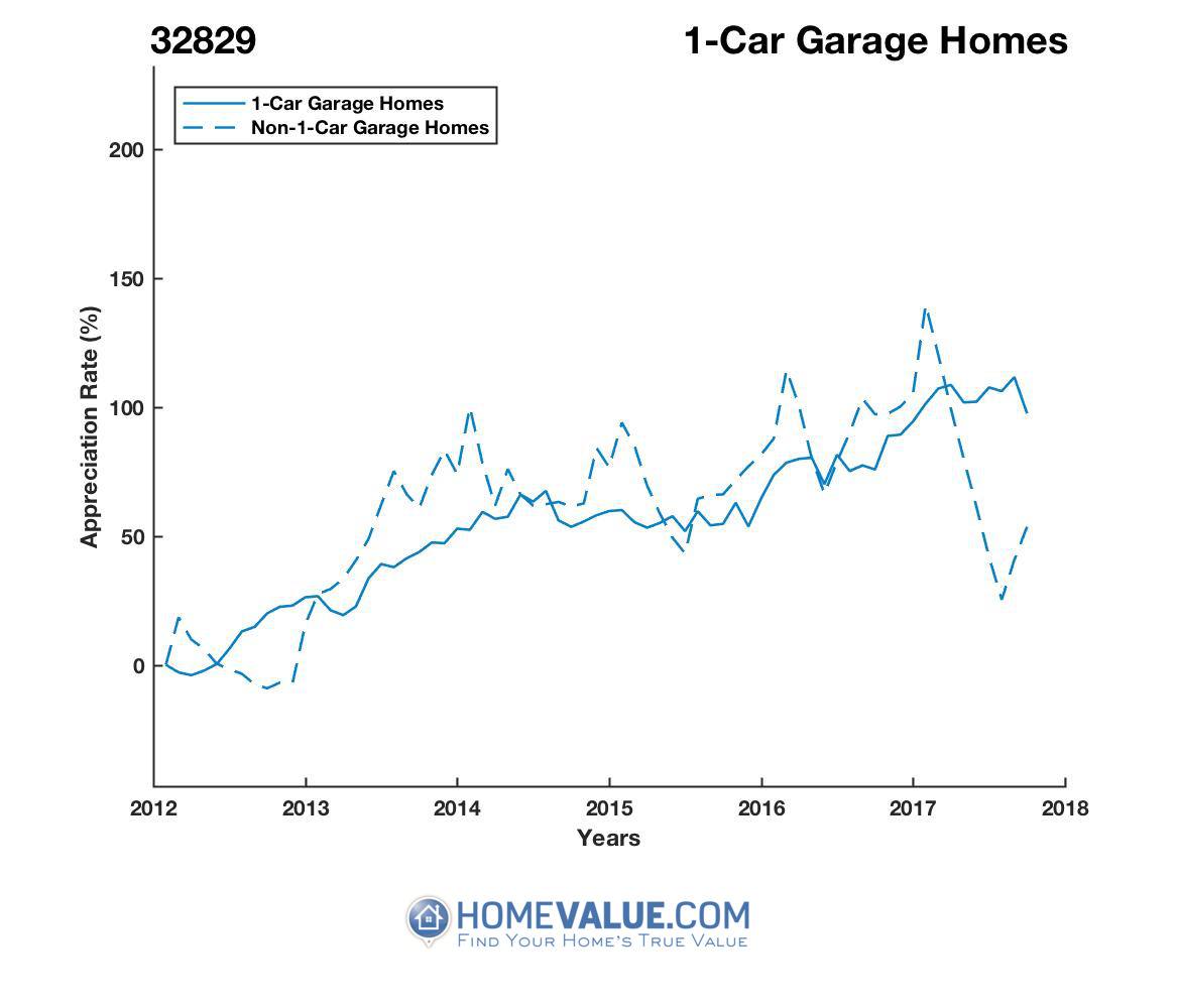 1 Car Garage Homes have appreciated 64% faster since 03/15/2012.