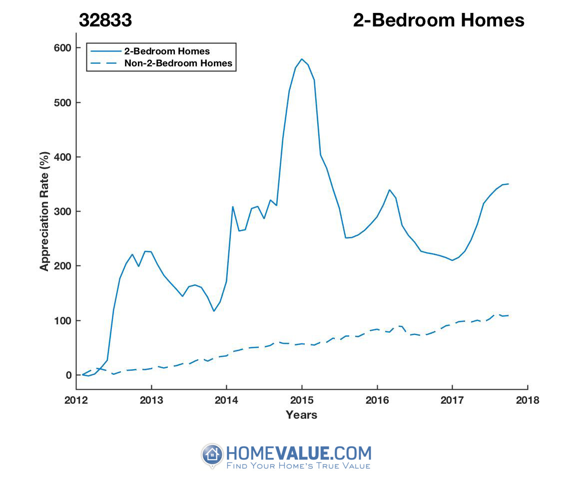 2 Bedrooms Homes have appreciated 3.6x faster since 03/15/2012.
