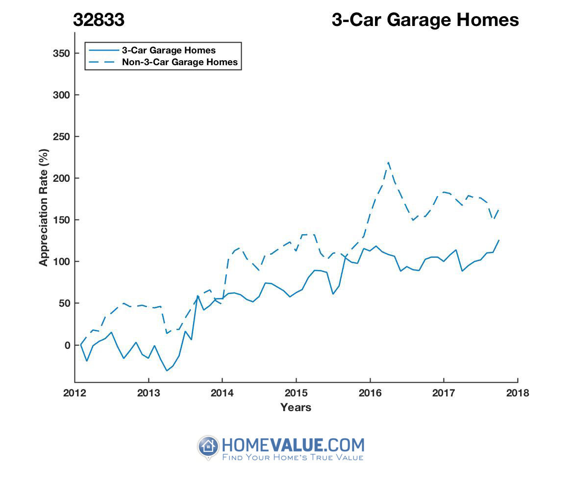 3 Car Garage Homes have appreciated 96% faster since 03/15/2013.