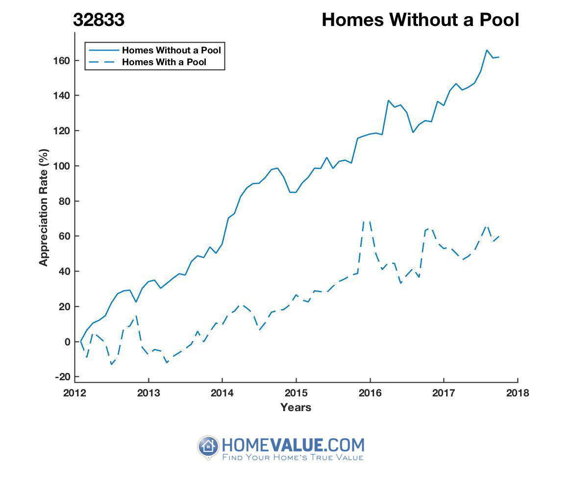 Homes Without A Pool Homes have appreciated 85% faster since 03/15/2012.