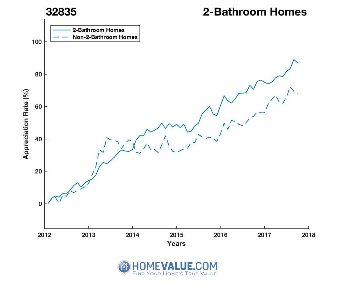 2 Bathrooms Homes have appreciated 25% faster since 03/15/2013.