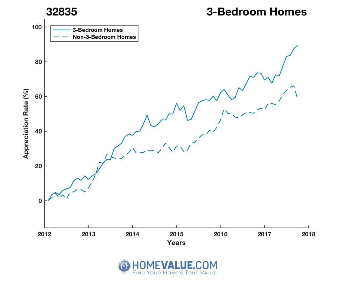3 Bedrooms Homes have appreciated 30% faster since 03/15/2013.