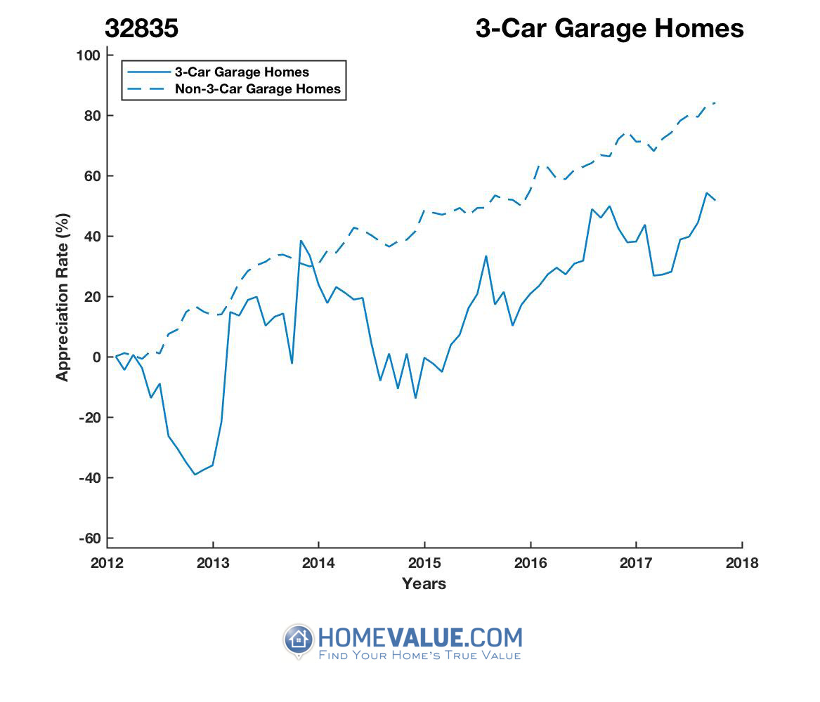 3 Car Garage Homes have appreciated 74% faster since 09/15/2012.