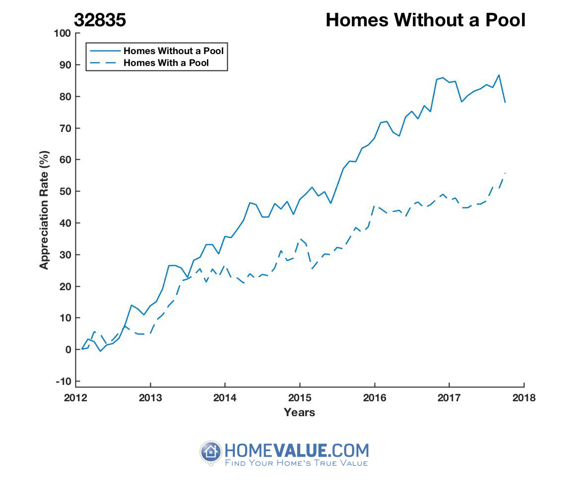 Homes Without A Pool Homes have appreciated 26% faster since 03/15/2012.