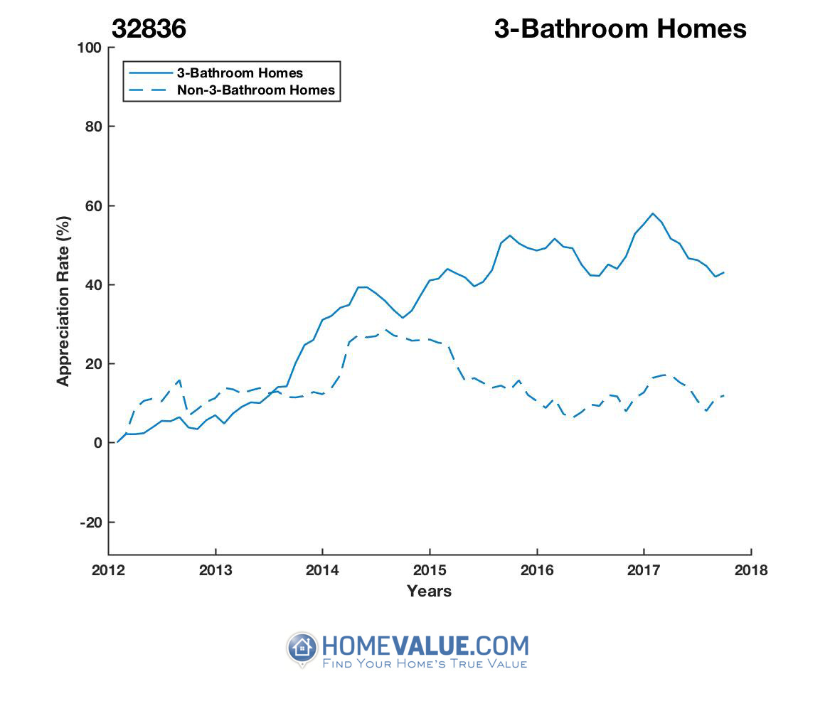 3 Bathrooms Homes have appreciated 38% faster since 03/15/2012.