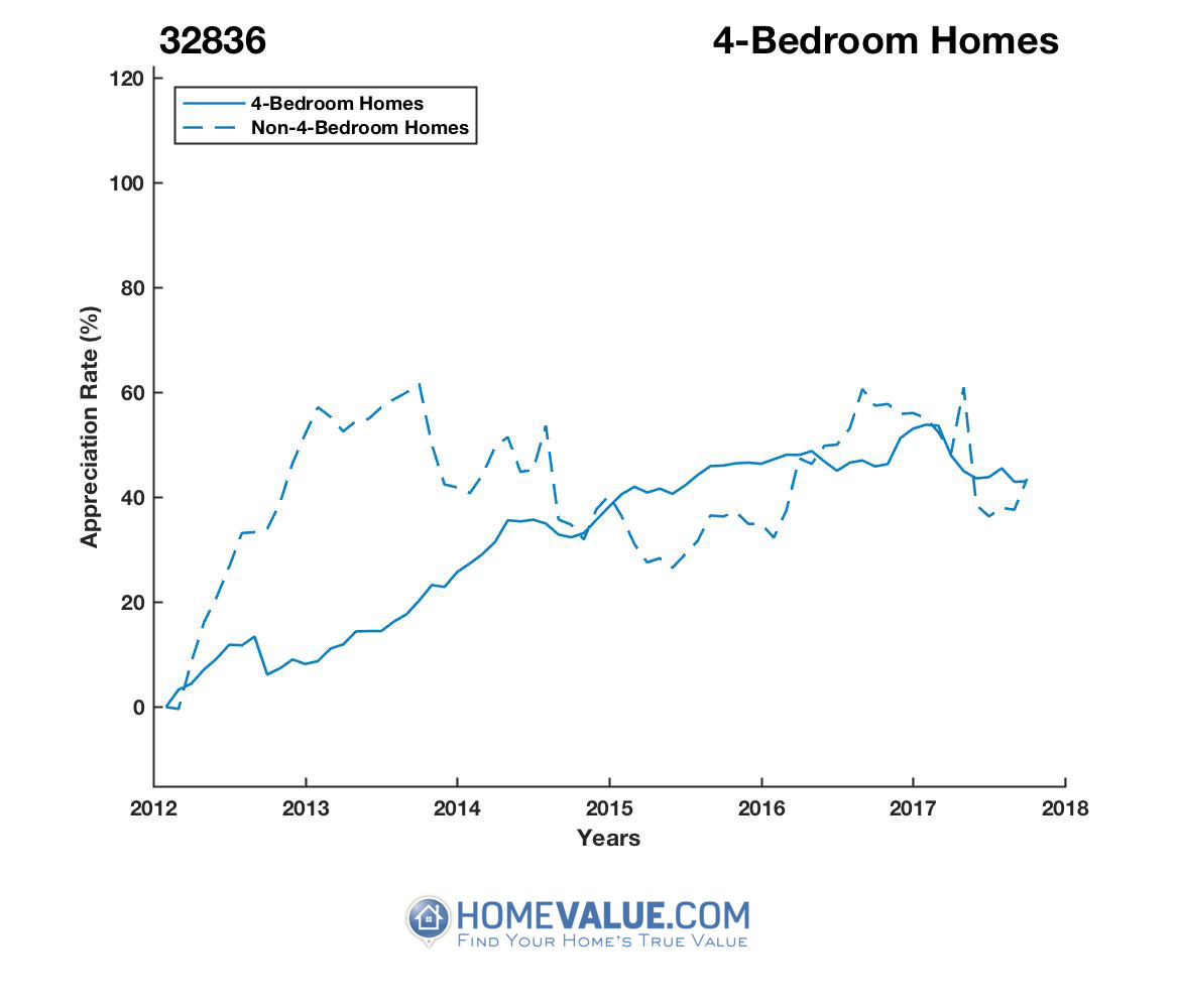 4 Bedrooms Homes have appreciated 26% faster since 03/15/2013.