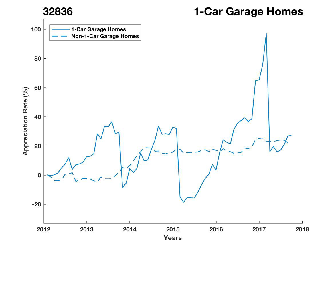 1 Car Garage Homes have appreciated 50% faster since 03/15/2015.