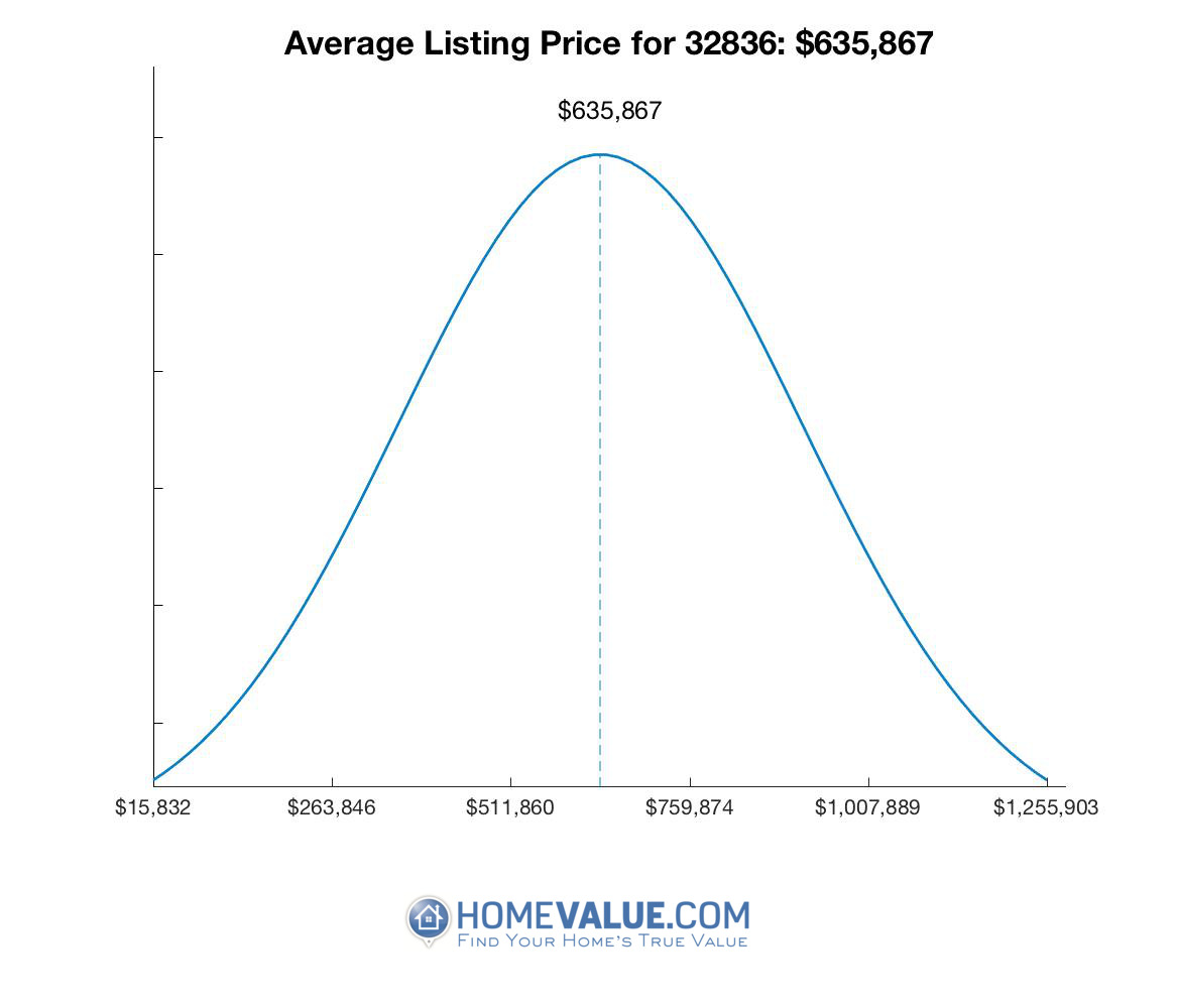 Average List Price 32836
