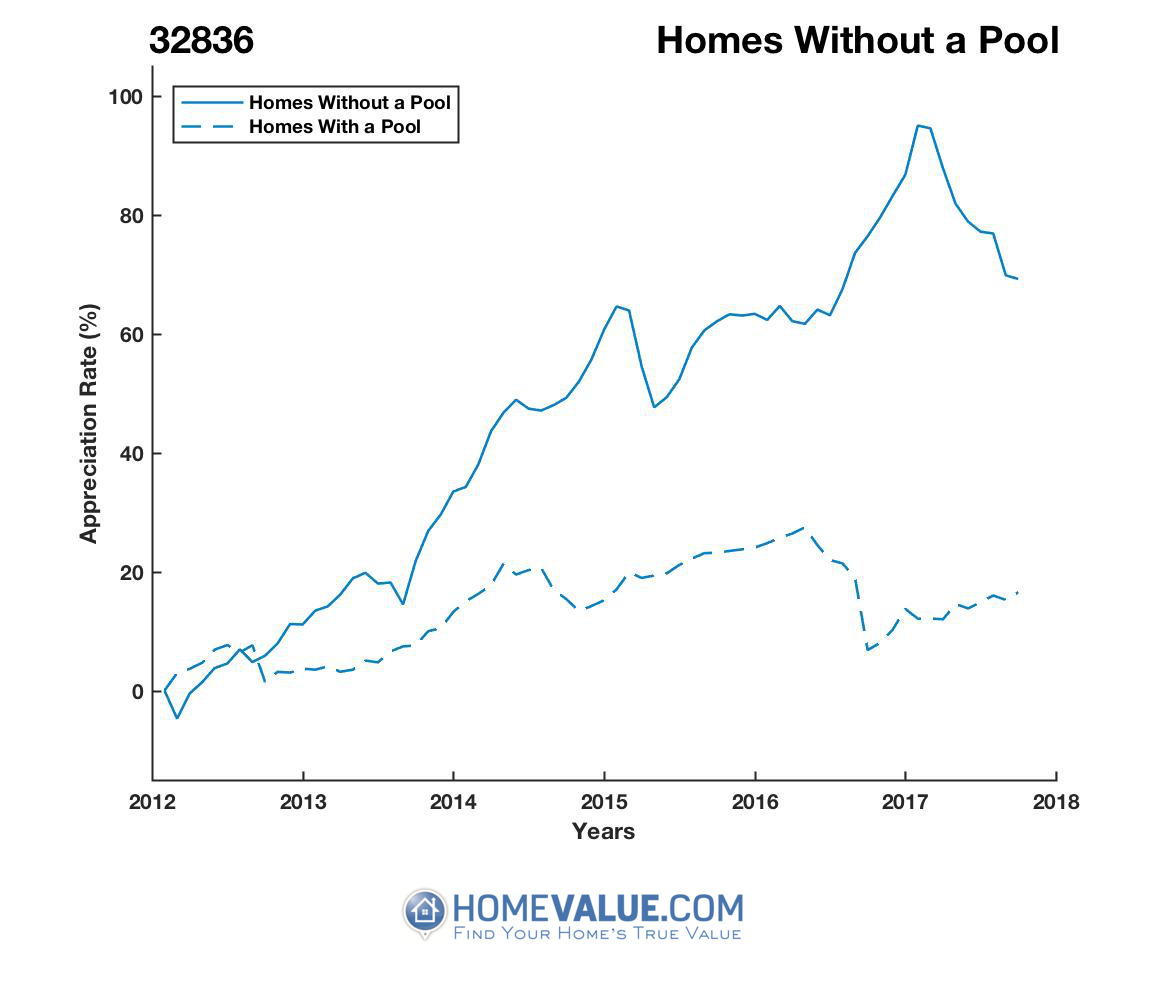 Homes Without A Pool Homes have appreciated 58% faster since 03/15/2012.