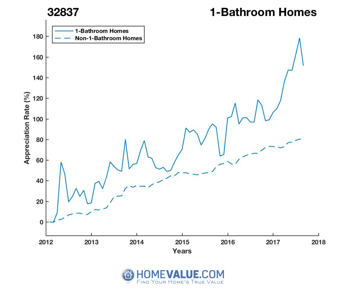 1 Bathroom Homes have appreciated 49% faster since 03/15/2012.