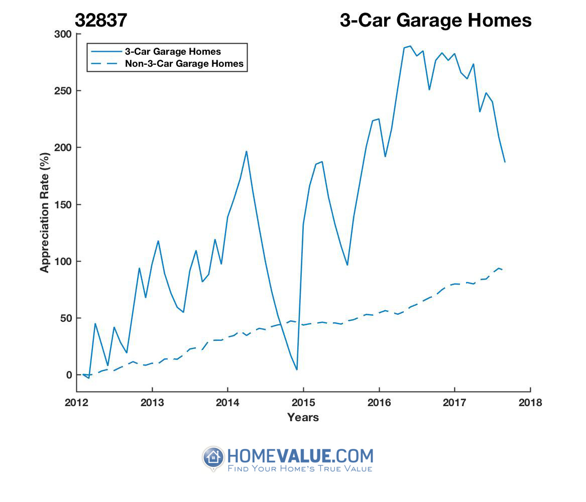 3 Car Garage Homes have appreciated 93% faster since 09/15/2014.