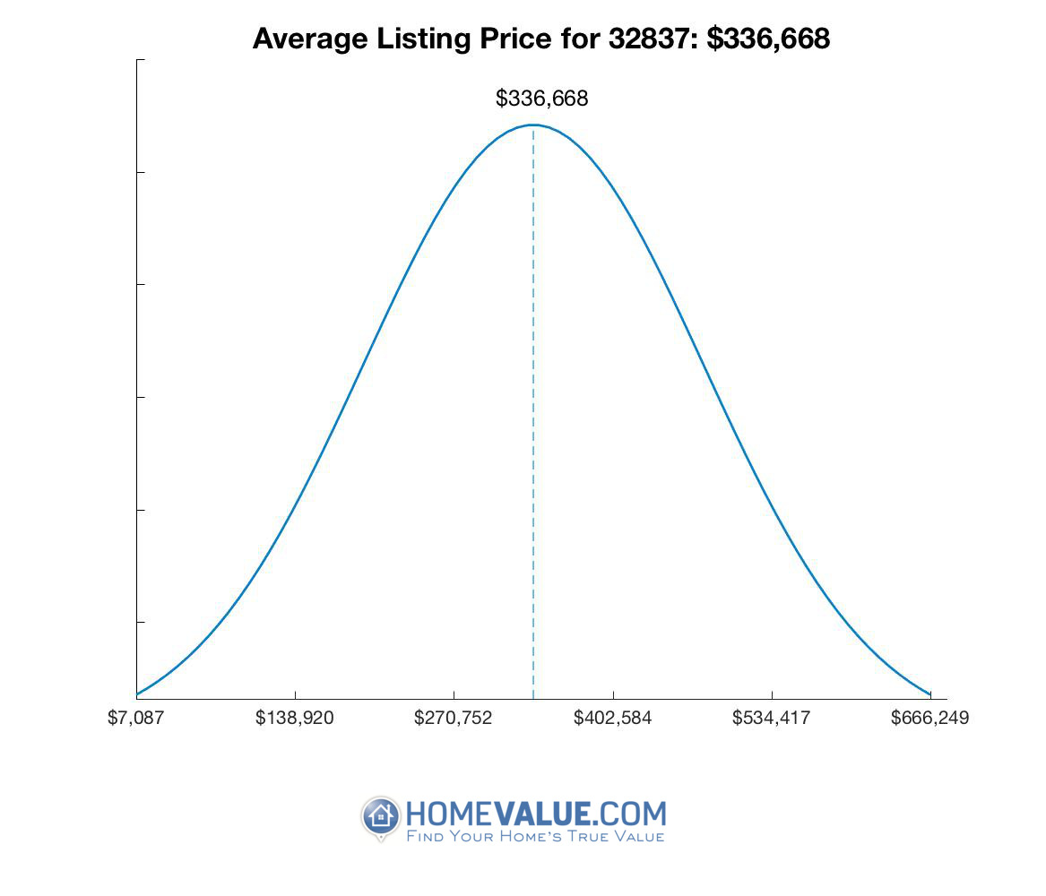 Average List Price 32837