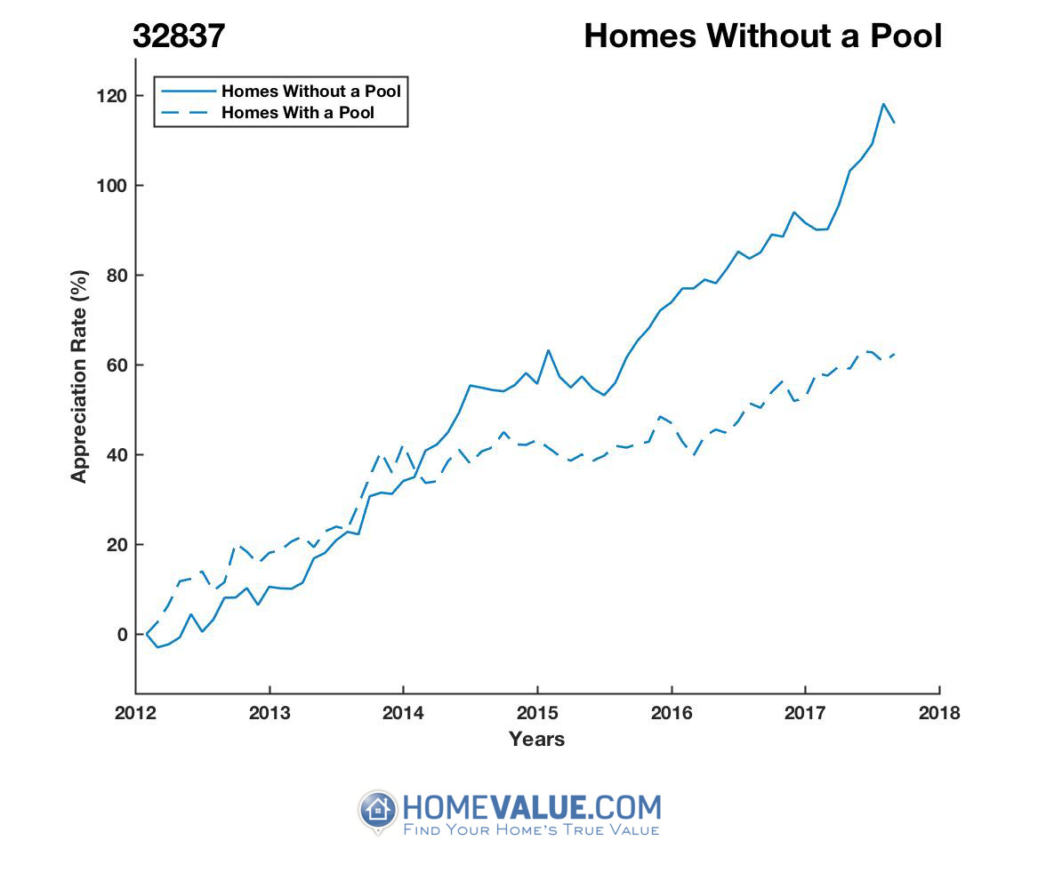 Homes Without A Pool Homes have appreciated 61% faster since 03/15/2012.