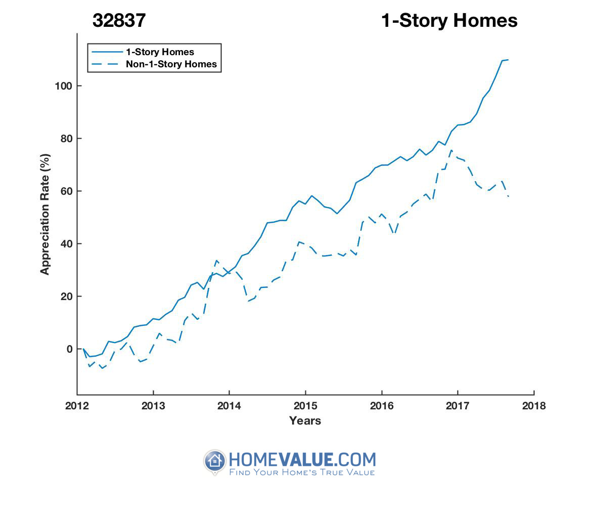1 Story Homes have appreciated 54% faster since 03/15/2012.