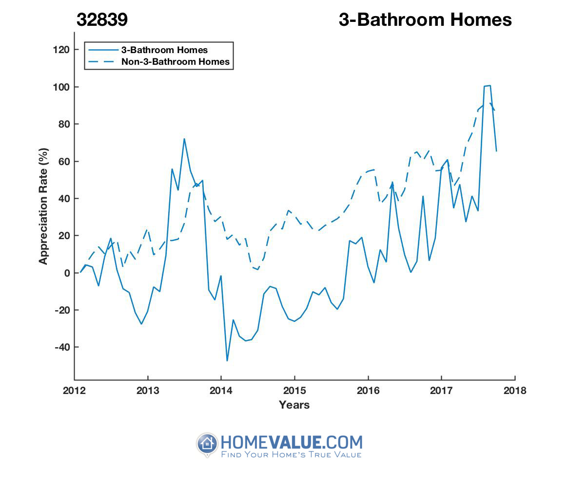 3 Bathrooms Homes have appreciated 90% faster since 03/15/2014.