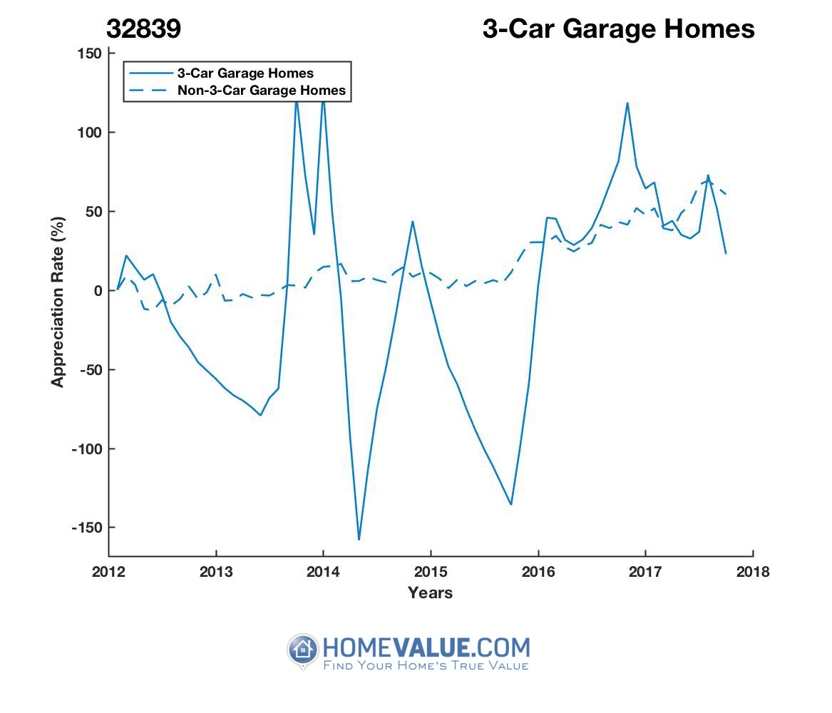 3 Car Garage Homes have appreciated 15.8x faster since 03/15/2014.