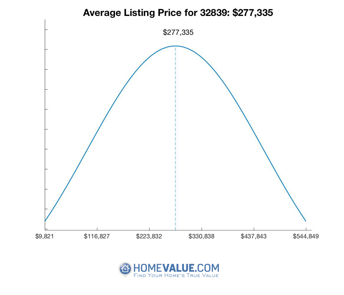 Average List Price 32839