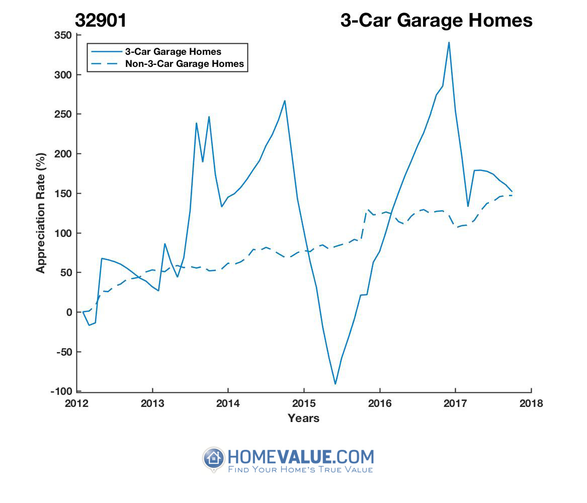 3 Car Garage Homes have appreciated 2.8x faster since 03/15/2015.