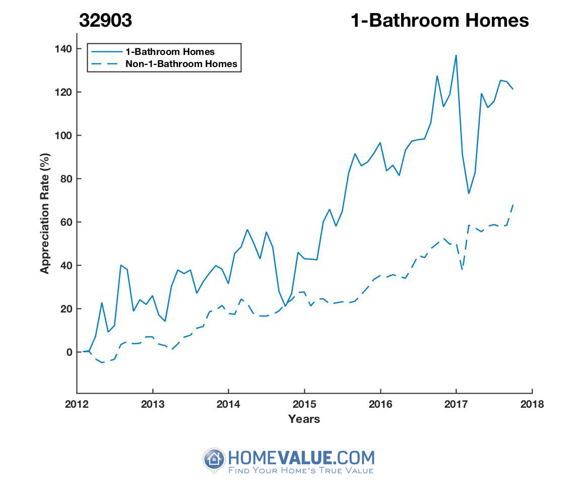 1 Bathroom Homes have appreciated 46% faster since 09/15/2014.