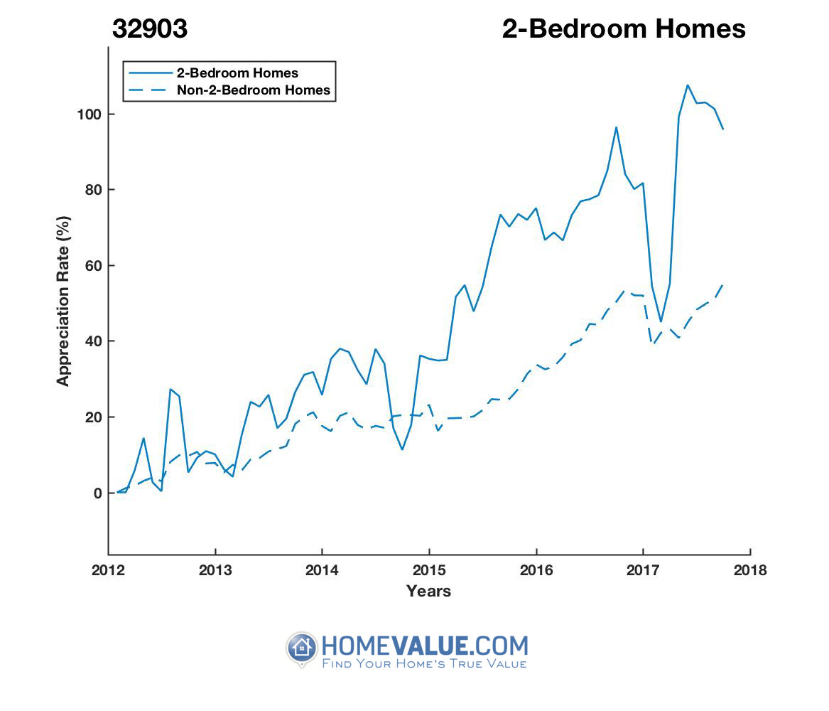 2 Bedrooms Homes have appreciated 47% faster since 09/15/2014.