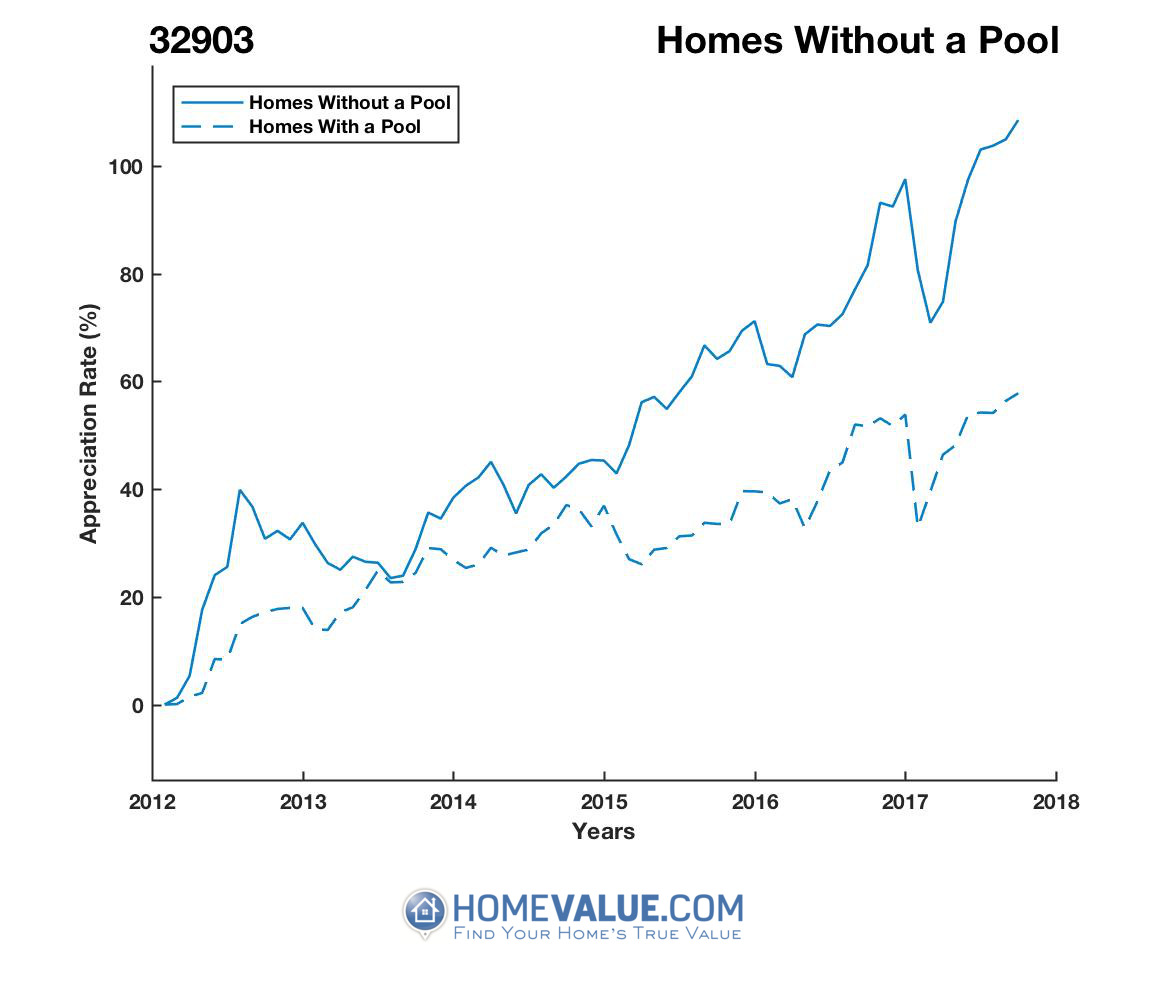 Homes Without A Pool Homes have appreciated 42% faster since 03/15/2012.