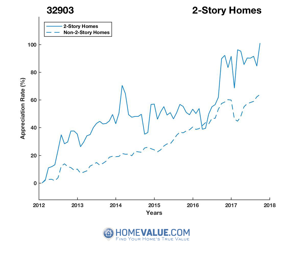 2 Stories Homes have appreciated 29% faster since 03/15/2016.
