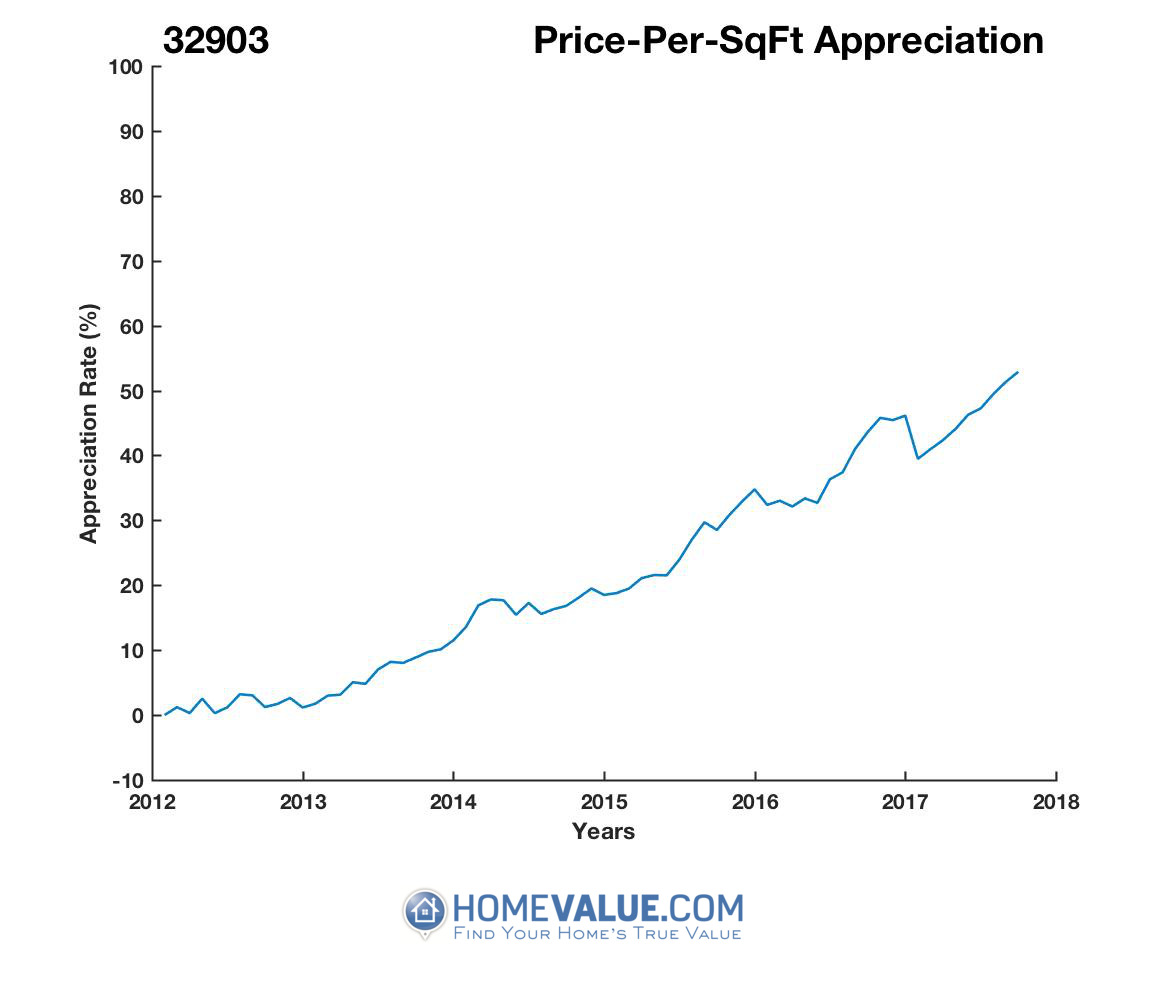 Average Price Per Sq.Ft. 32903