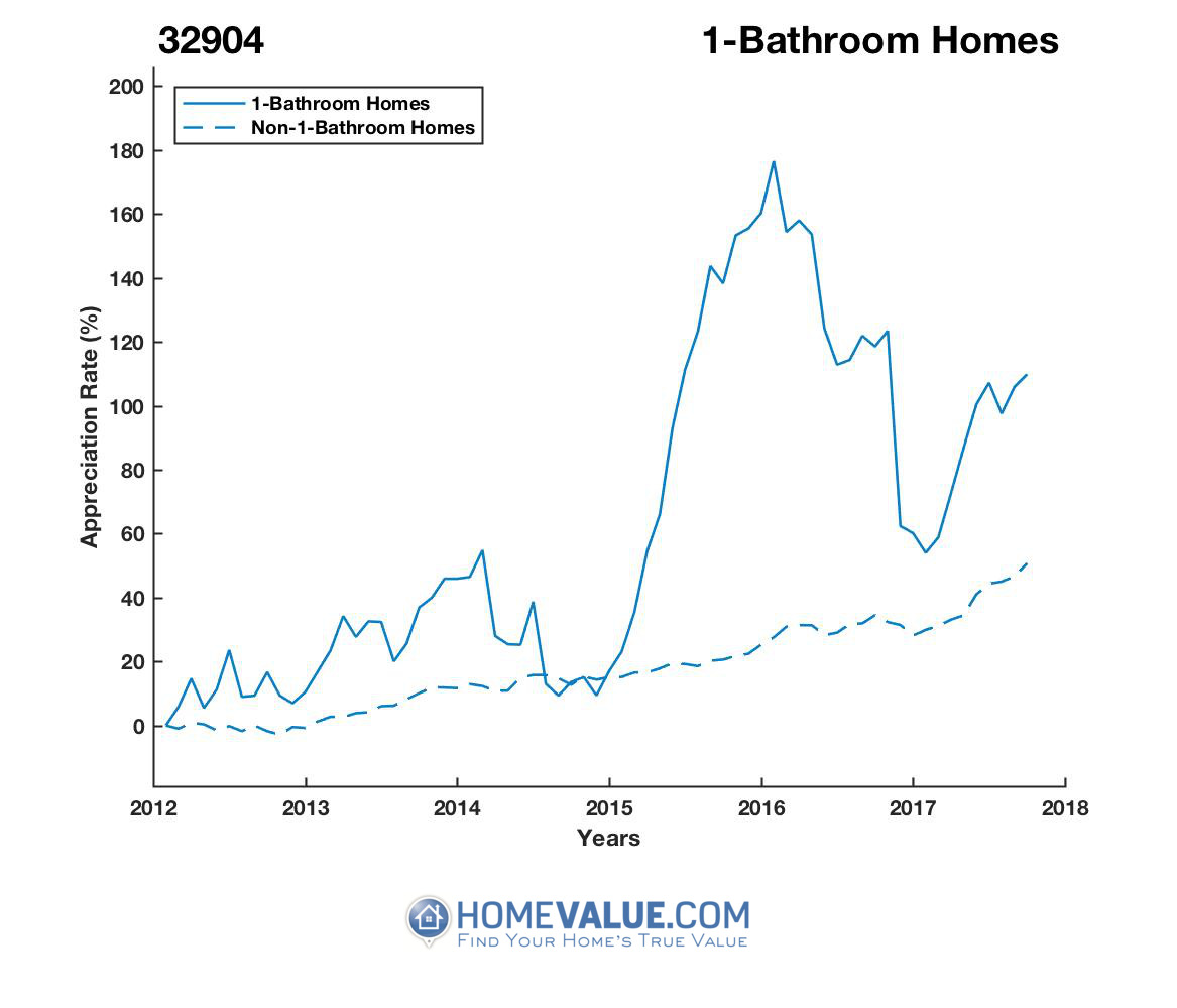 1 Bathroom Homes have appreciated 51% faster since 09/15/2014.