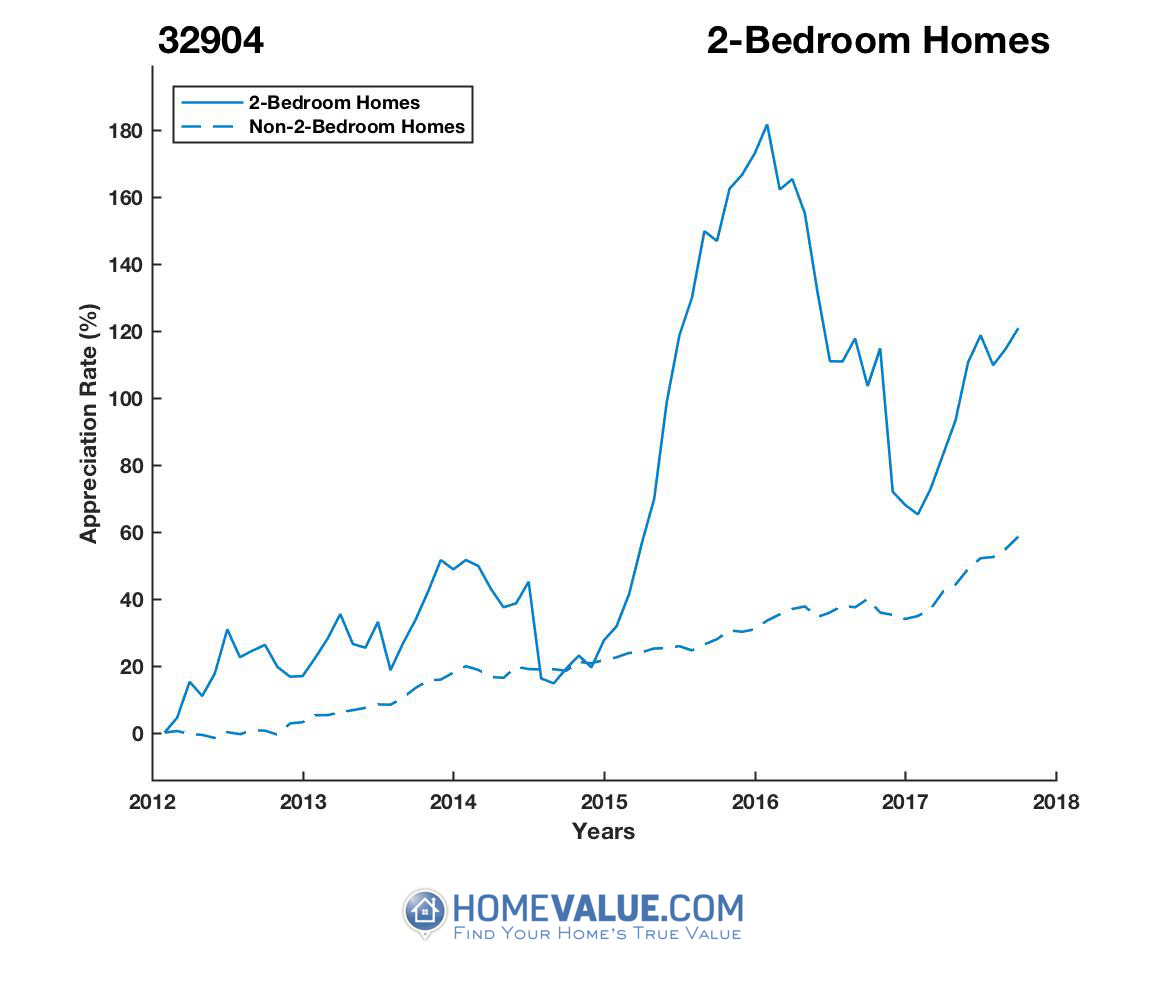 2 Bedrooms Homes have appreciated 52% faster since 09/15/2014.
