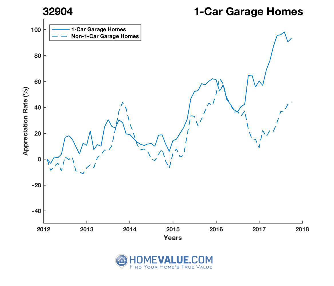 1 Car Garage Homes have appreciated 39% faster since 09/15/2013.