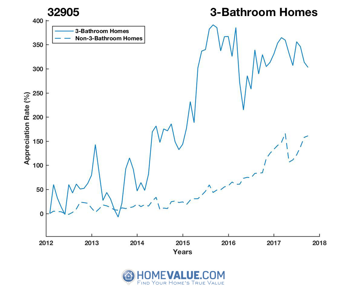 3 Bathrooms Homes have appreciated 94% faster since 03/15/2013.