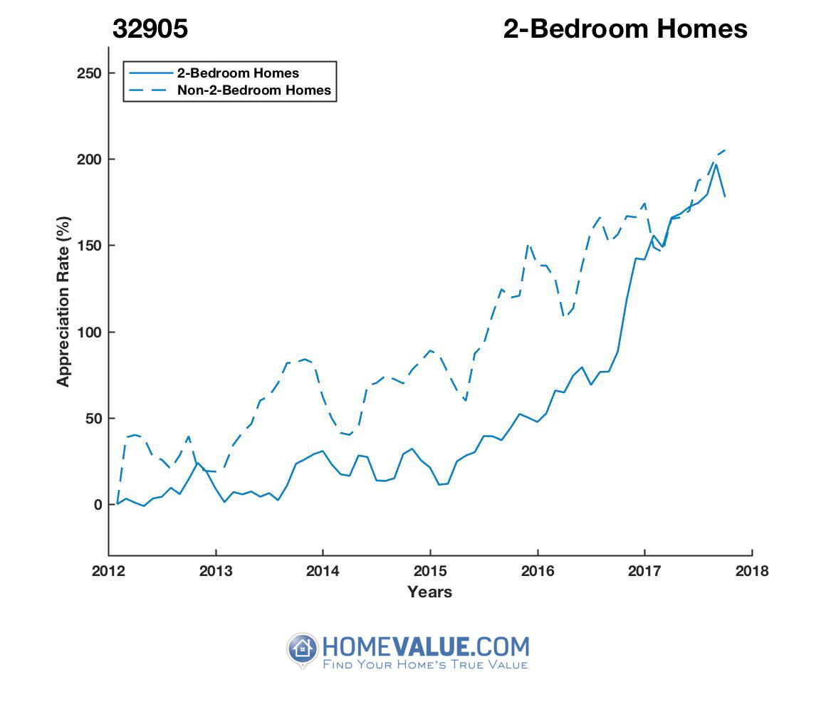 2 Bedrooms Homes have appreciated 56% faster since 03/15/2012.