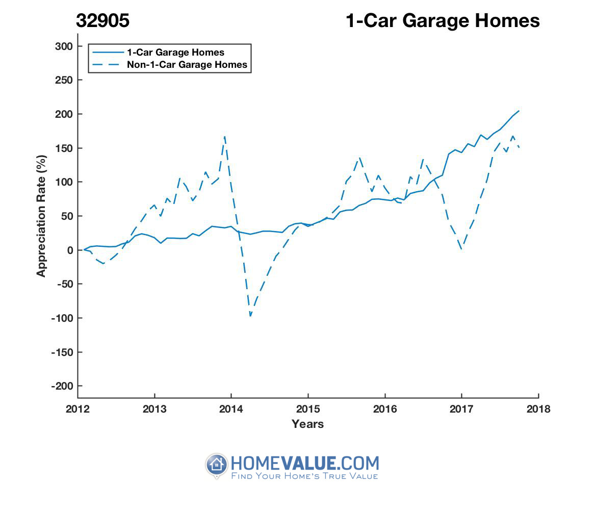 1 Car Garage Homes have appreciated 3.9x faster since 03/15/2014.