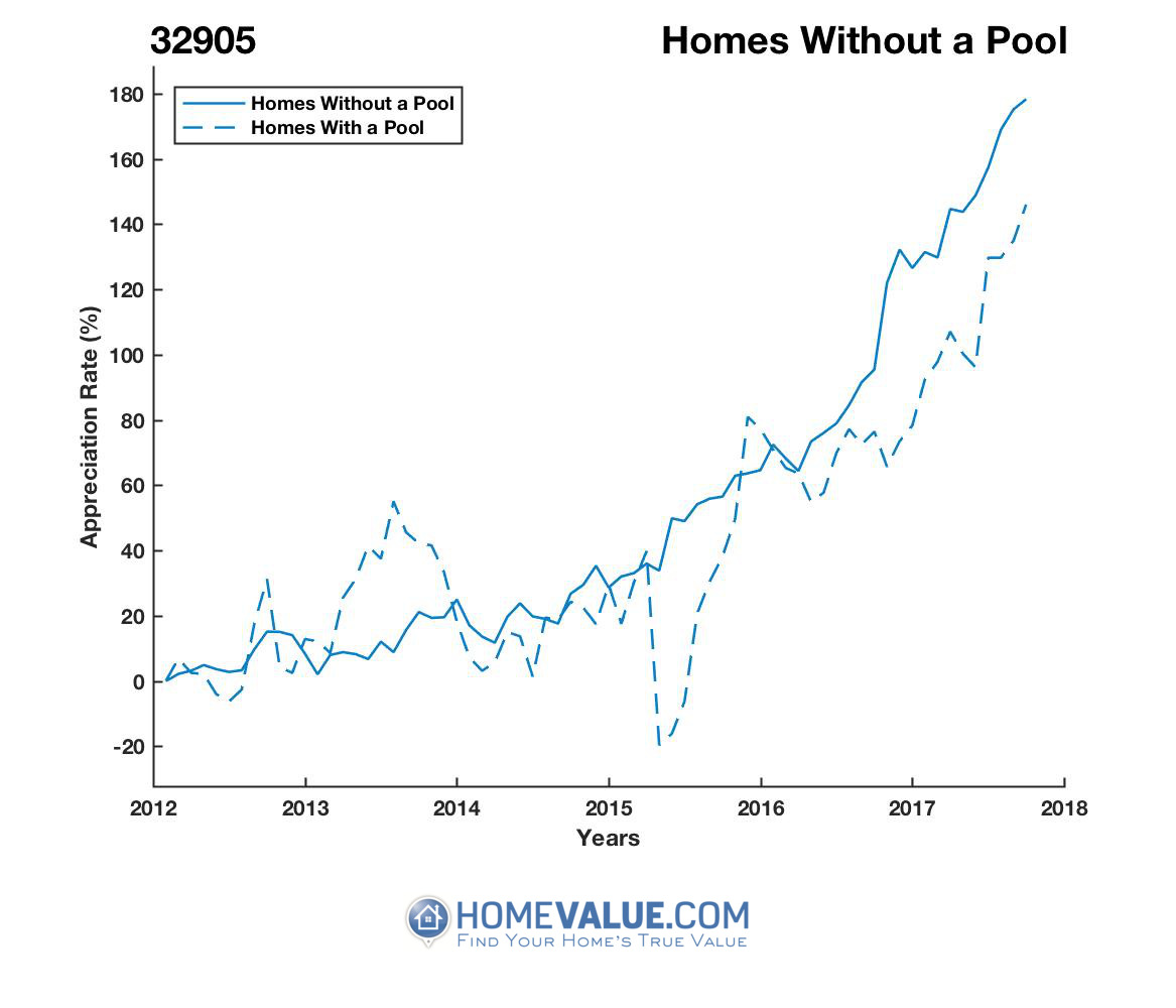 Homes Without A Pool Homes have appreciated 60% faster since 03/15/2013.