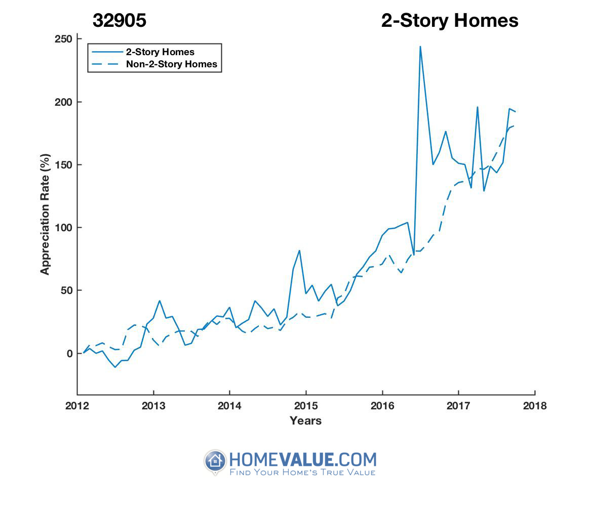 2 Stories Homes have appreciated 55% faster since 09/15/2012.