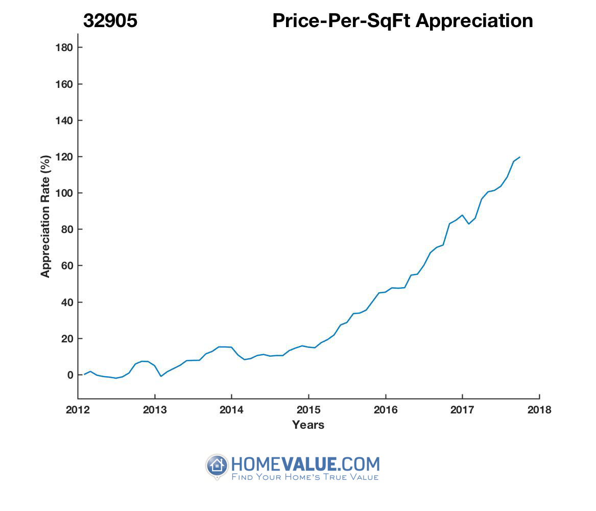 Average Price Per Sq.Ft. 32905