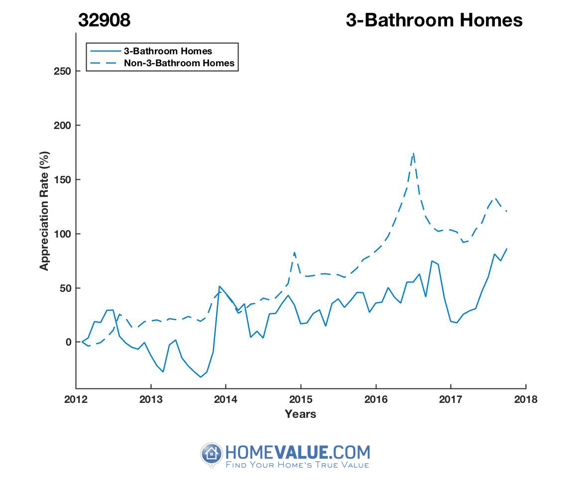 3 Bathrooms Homes have appreciated 77% faster since 09/15/2013.