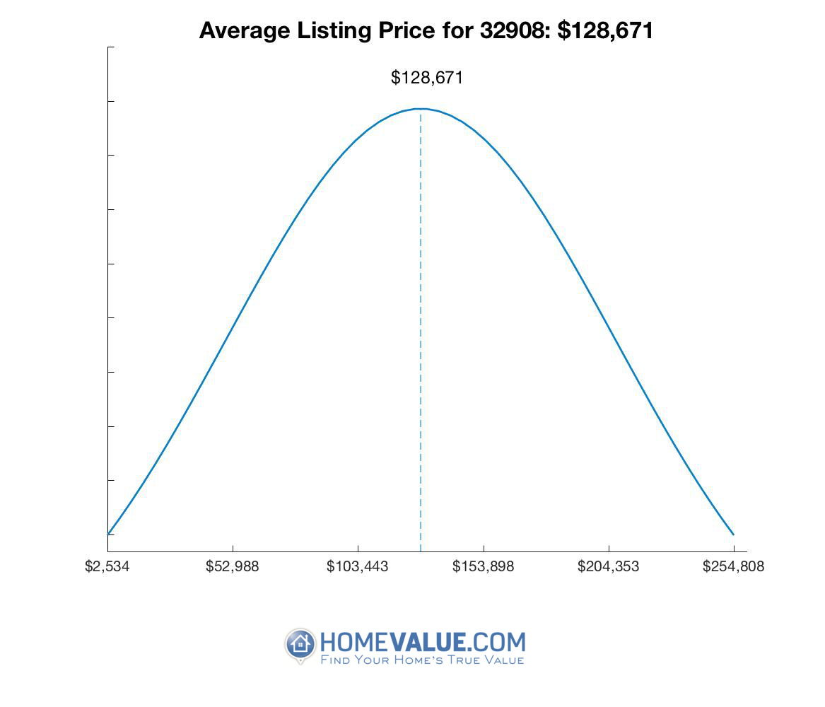 Average List Price 32908