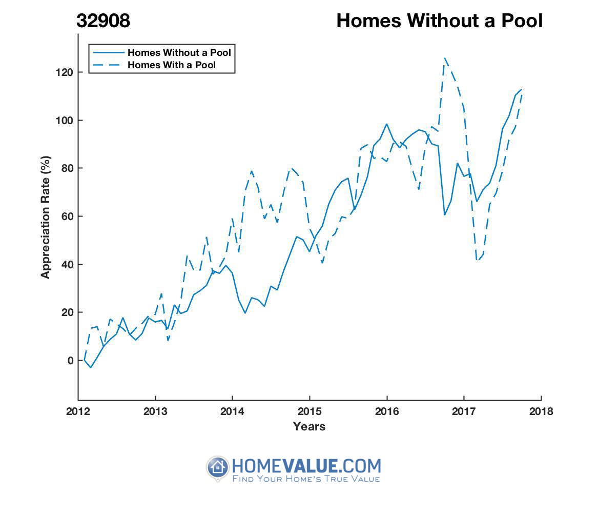 Homes Without A Pool Homes have appreciated 51% faster since 03/15/2014.