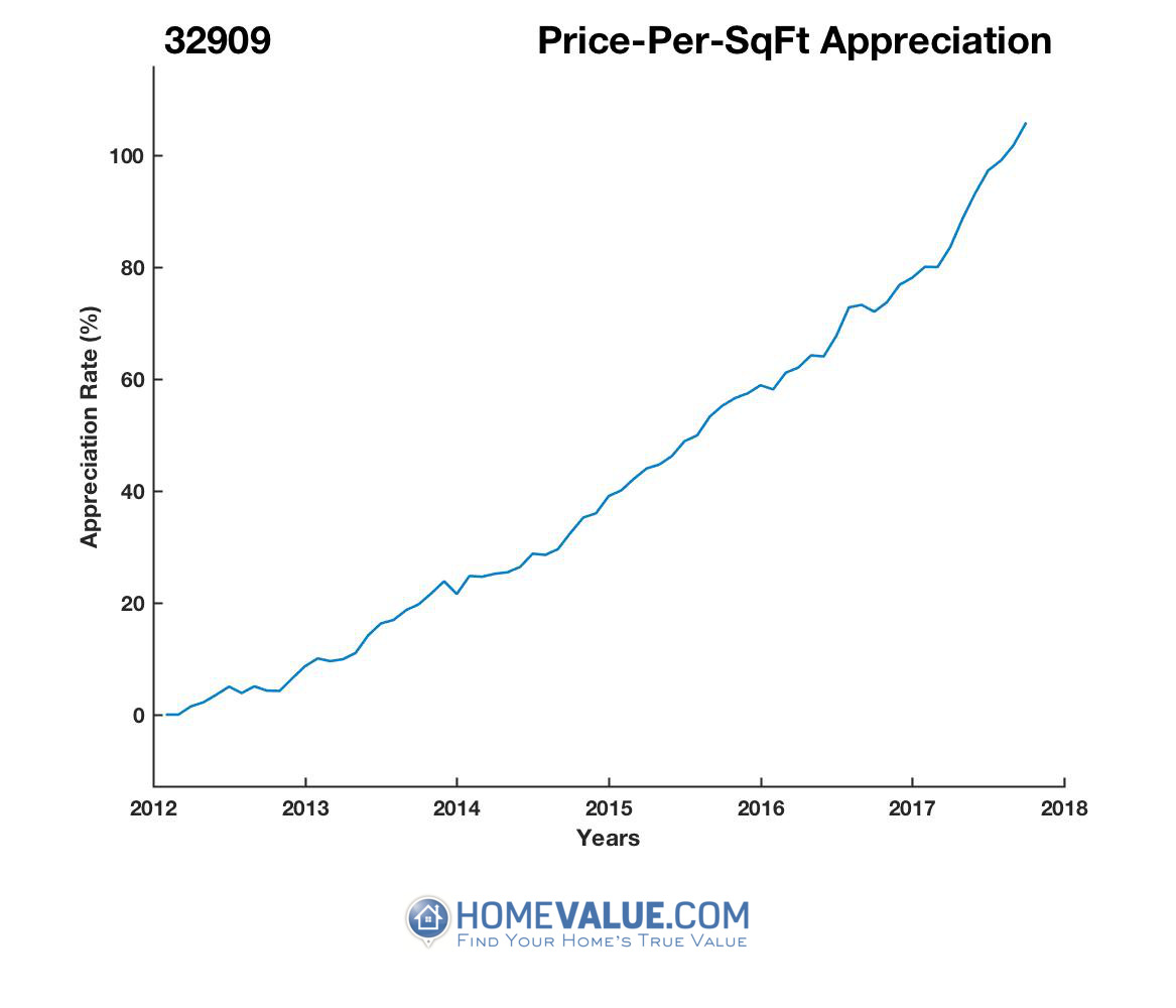 Average Price Per Sq.Ft. 32909