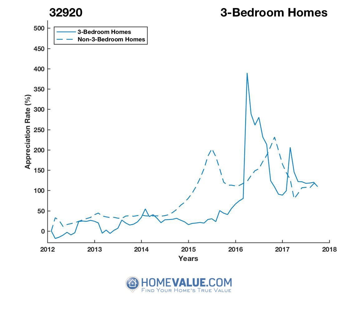 3 Bedrooms Homes have appreciated 74% faster since 03/15/2012.