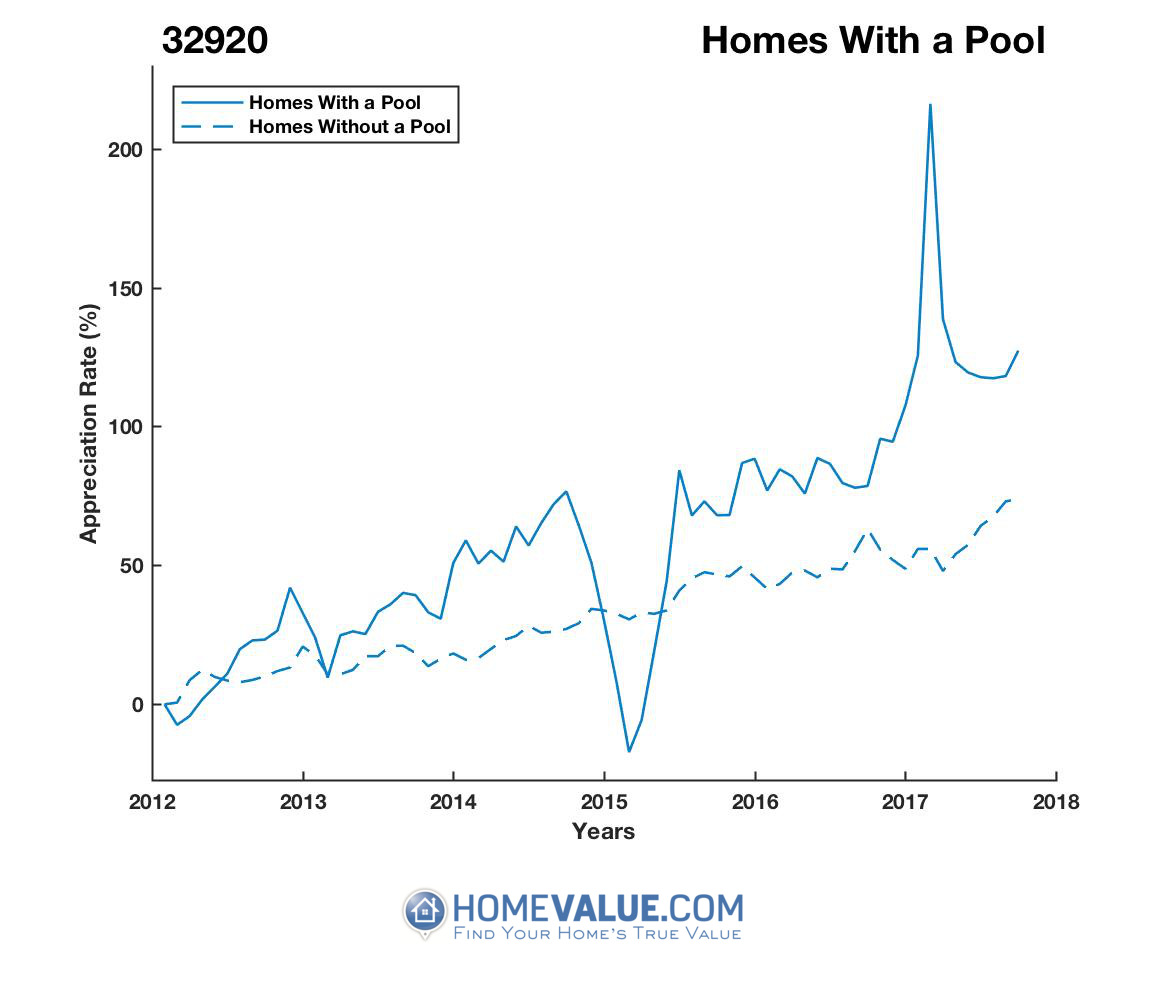 1 Homes With A Pool Homes have appreciated 2.1x faster since 03/15/2015.
