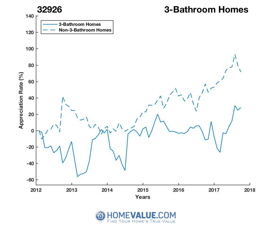 3 Bathrooms Homes have appreciated 2.1x faster since 03/15/2013.