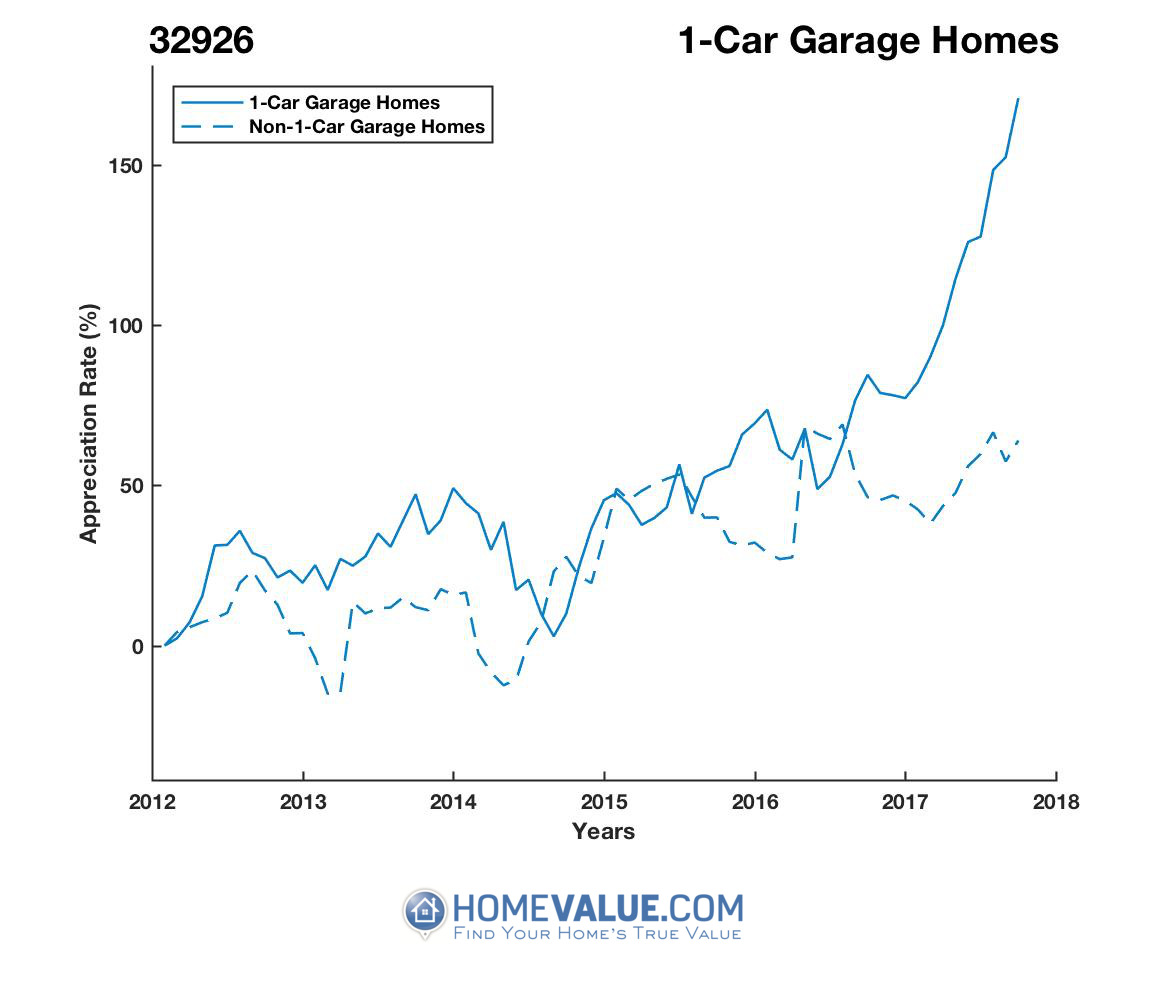 1 Car Garage Homes have appreciated 2.2x faster since 09/15/2014.