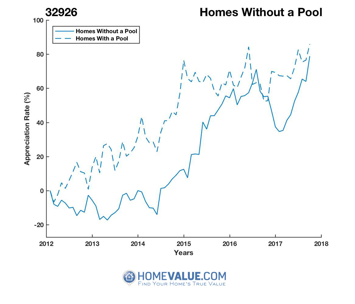 Homes Without A Pool Homes have appreciated 64% faster since 03/15/2013.