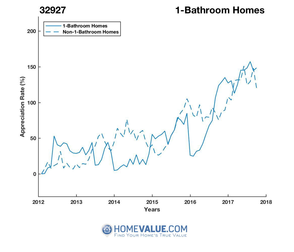 1 Bathroom Homes have appreciated 71% faster since 03/15/2016.