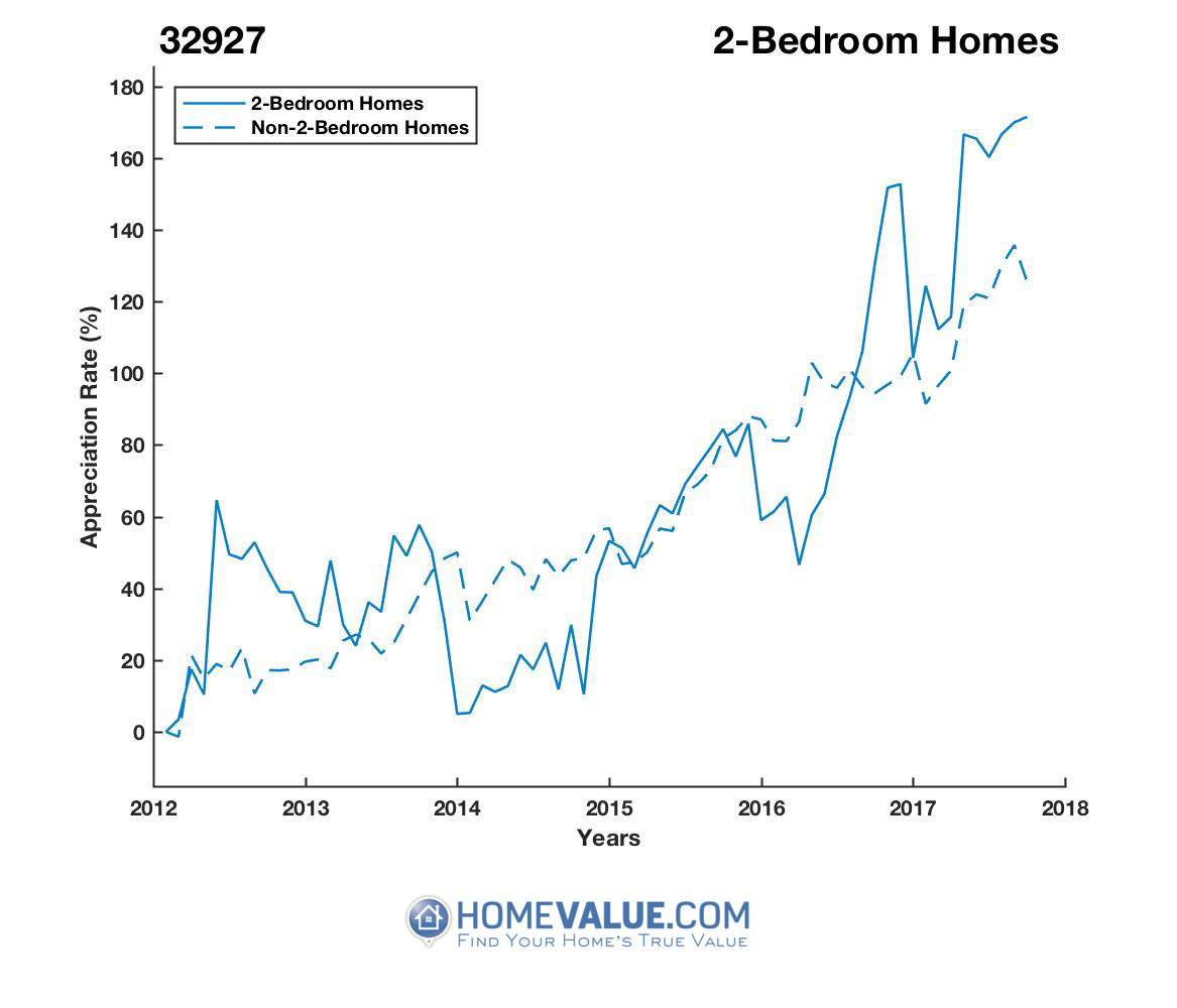 2 Bedrooms Homes have appreciated 83% faster since 03/15/2014.