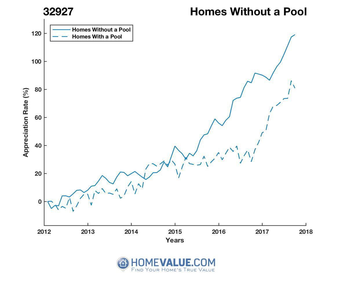 Homes Without A Pool Homes have appreciated 41% faster since 03/15/2012.
