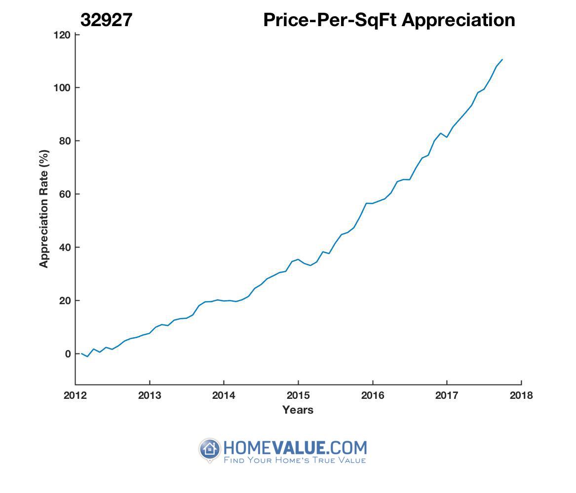 Average Price Per Sq.Ft. 32927