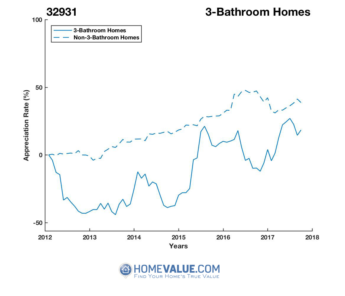 3 Bathrooms Homes have appreciated 76% faster since 09/15/2014.